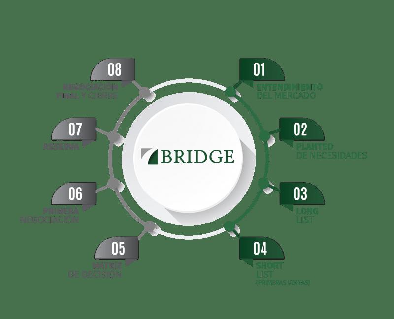 grafico sobre metodolgia de trabajo para compradores